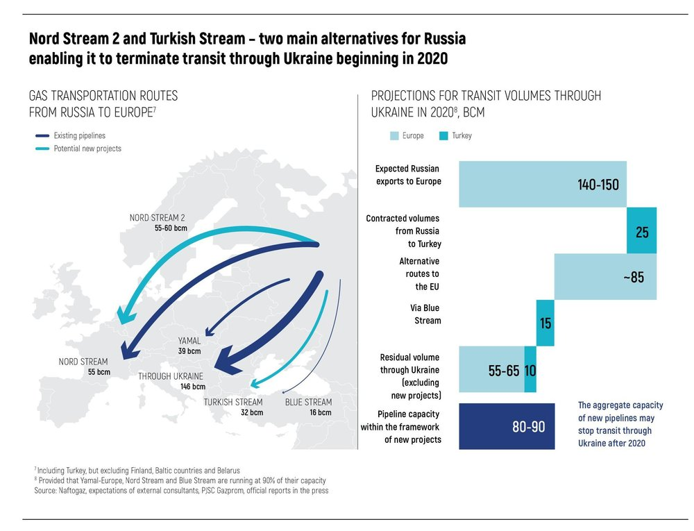 Nord Stream 2 and Turkish Stream –