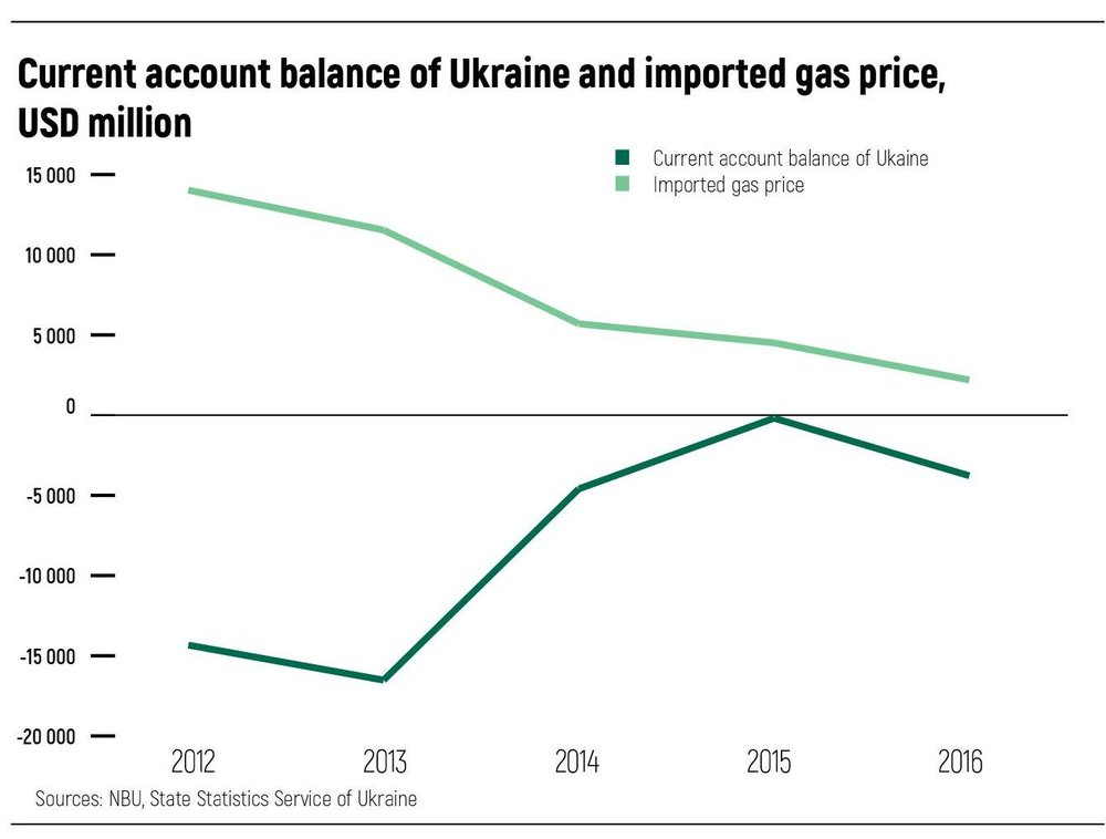 Current account balance of Ukraine and imported gas price,