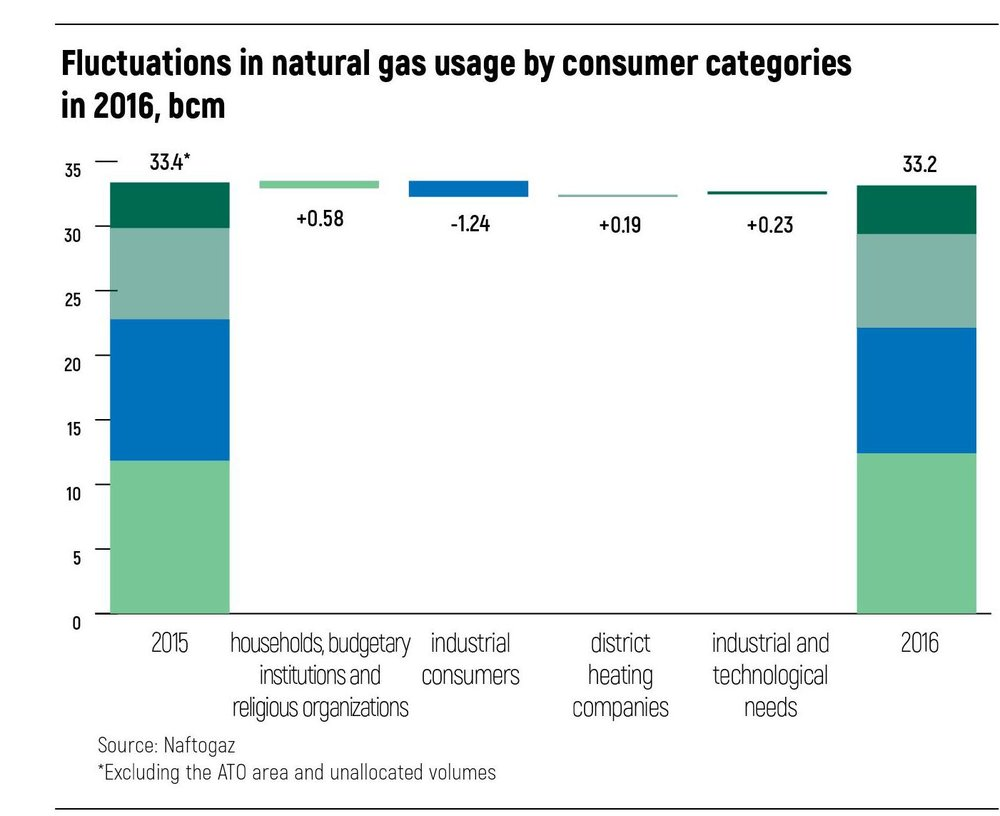 Fluctuations in natural gas usage
