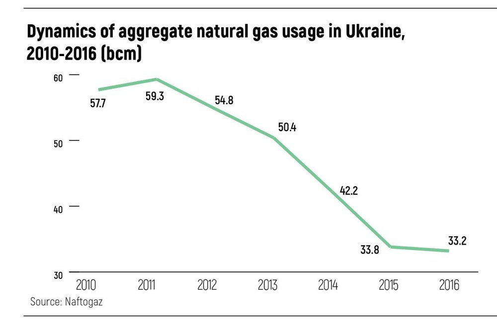 Dynamics of aggregate natural gas usage in Ukraine,