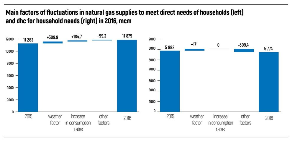Main factors of fluctuations in natural gas supplies