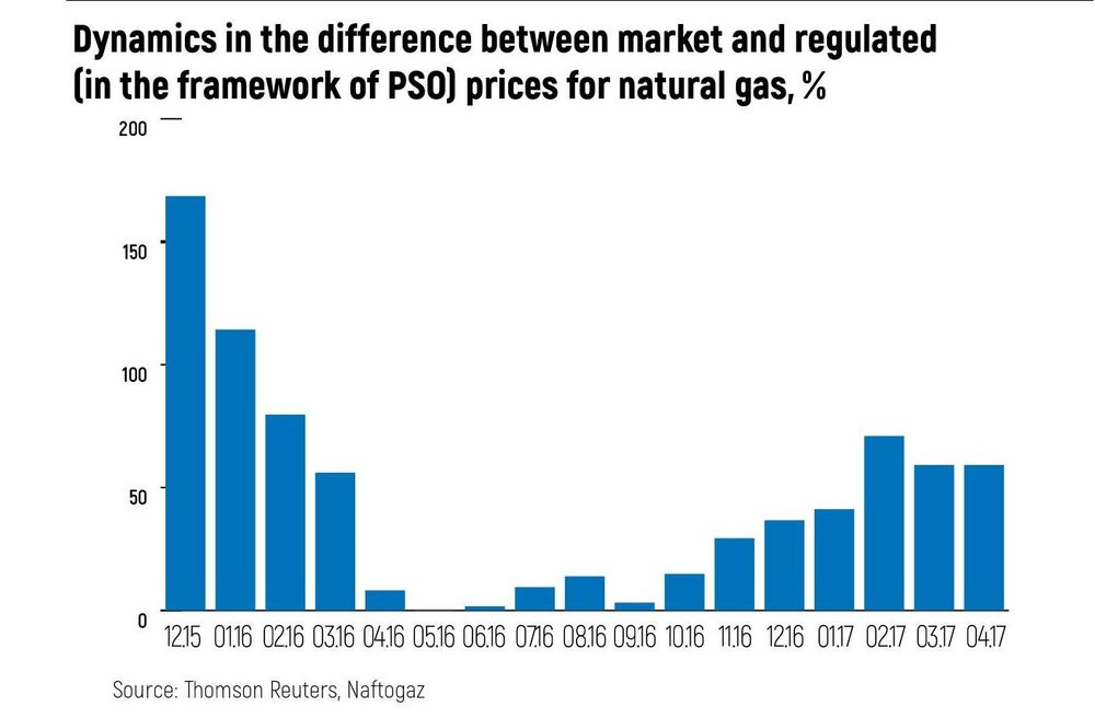 Dynamics in the difference between market and regulated