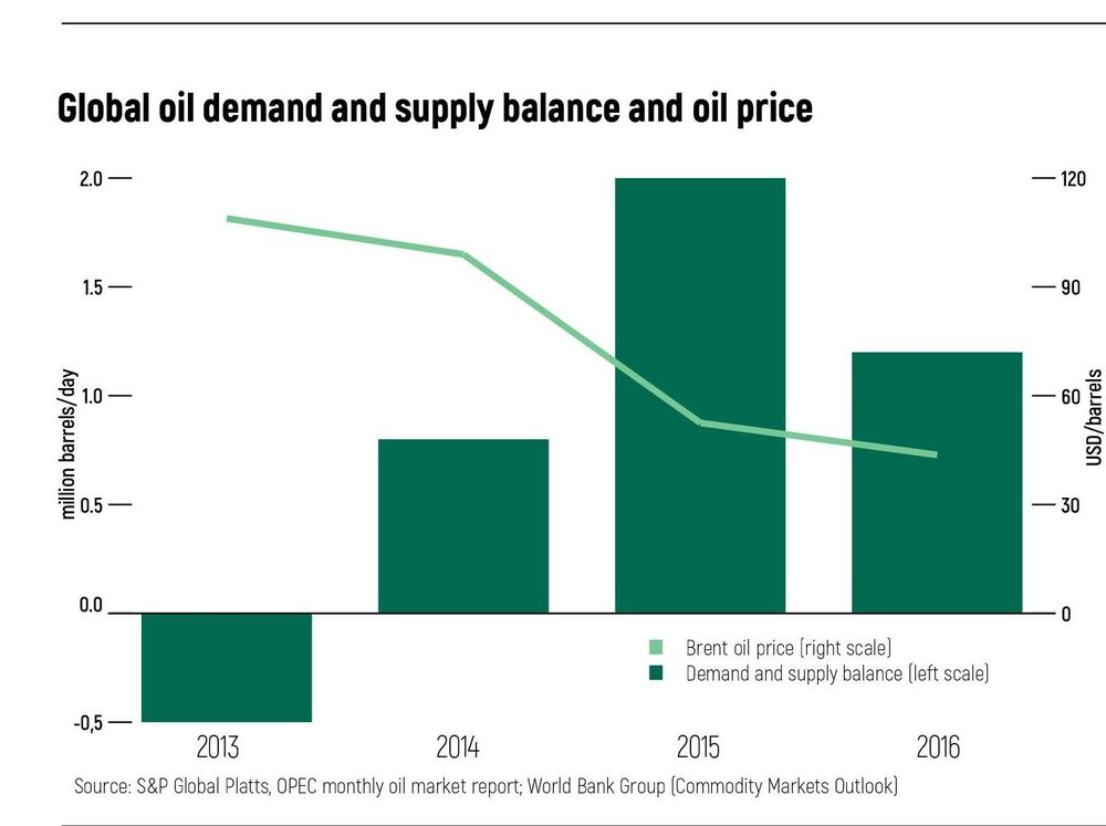supply and demand of oil in
