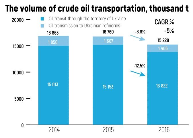 The volume of crude transportation