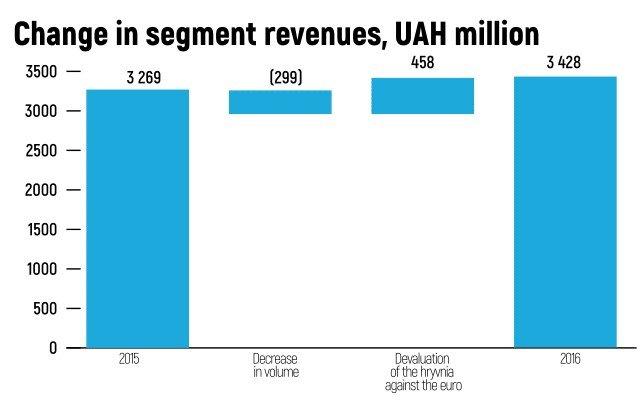 Change in segment revenues
