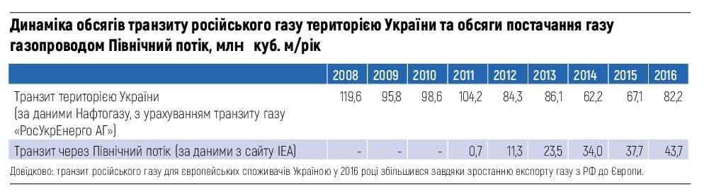 Динаміка обсягів транзиту російського газу